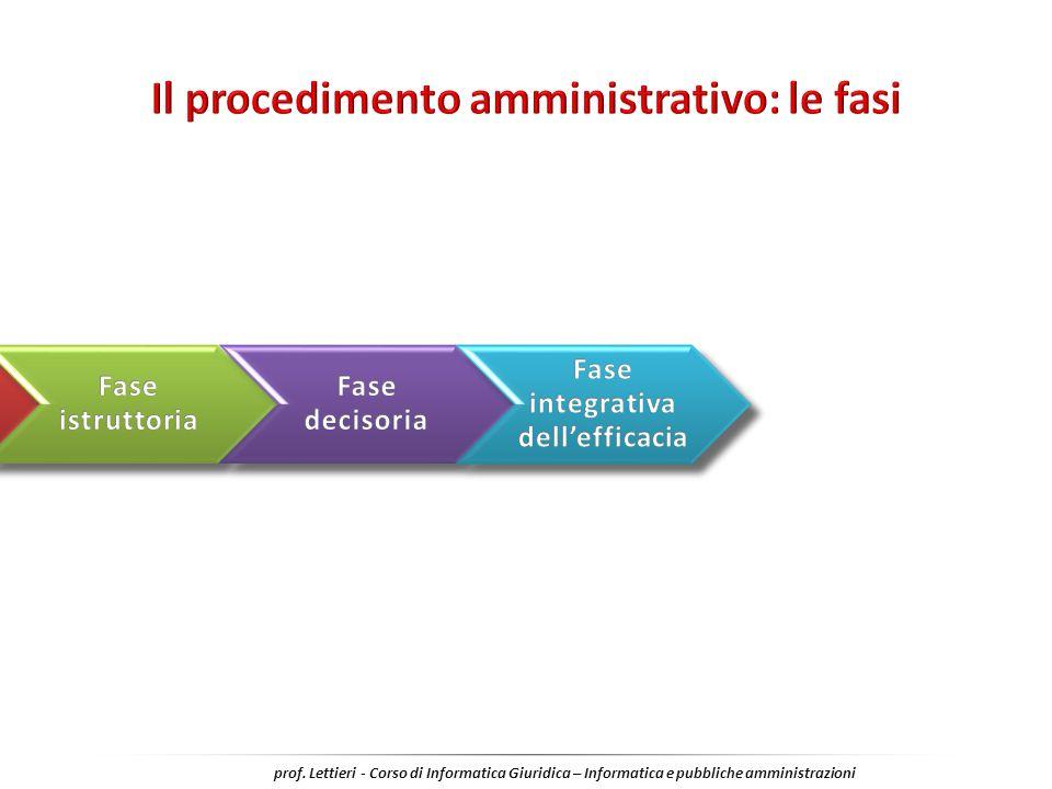 Il procedimento amministrativo: le fasi