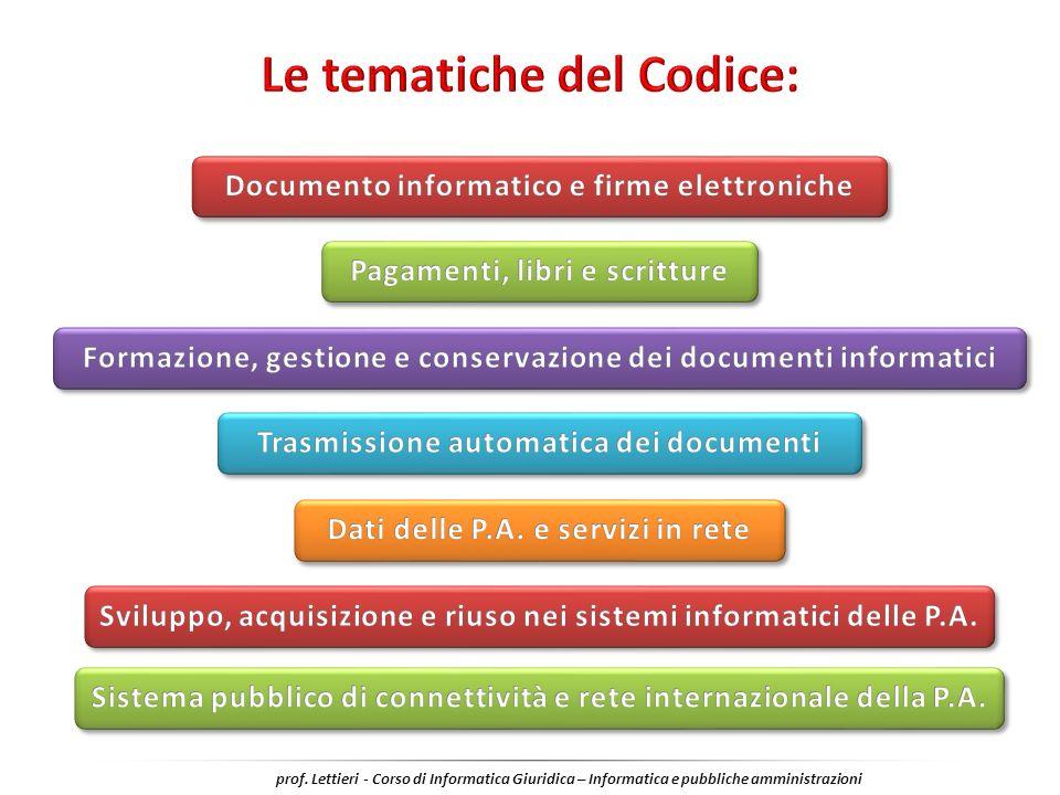Le tematiche del Codice: