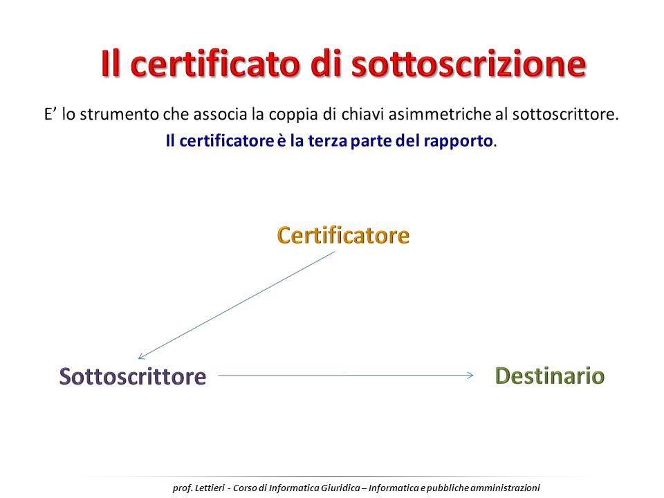 Il certificato di sottoscrizione