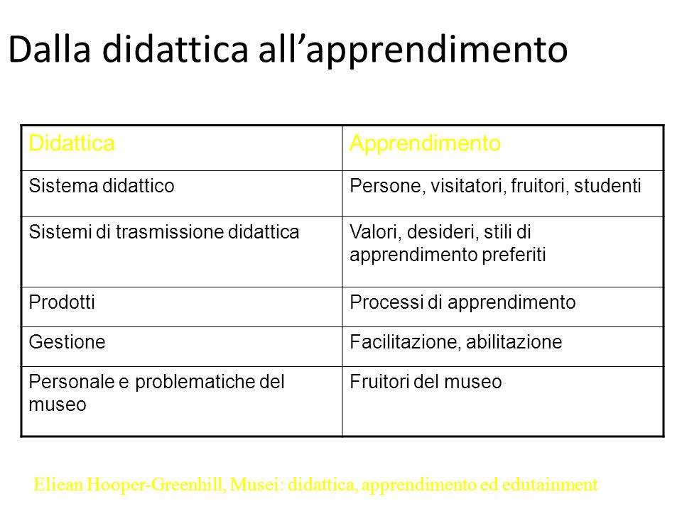 Dalla didattica all'apprendimento