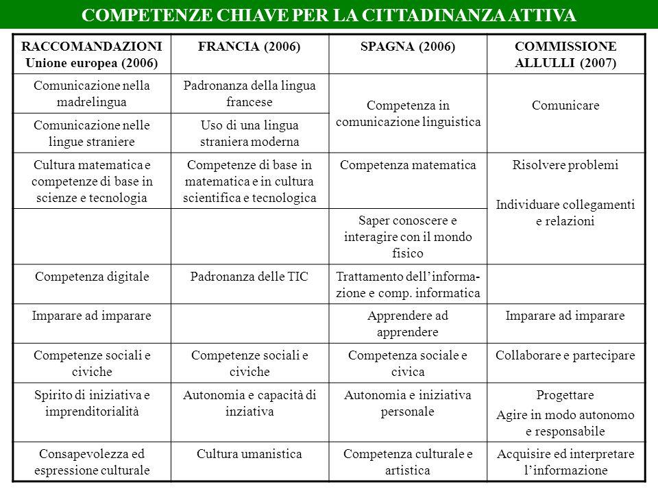 COMPETENZE CHIAVE PER LA CITTADINANZA ATTIVA