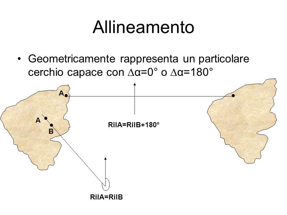 Allineamento Geometricamente rappresenta un particolare cerchio capace con ∆α=0° o ∆α=180° A. ● ●