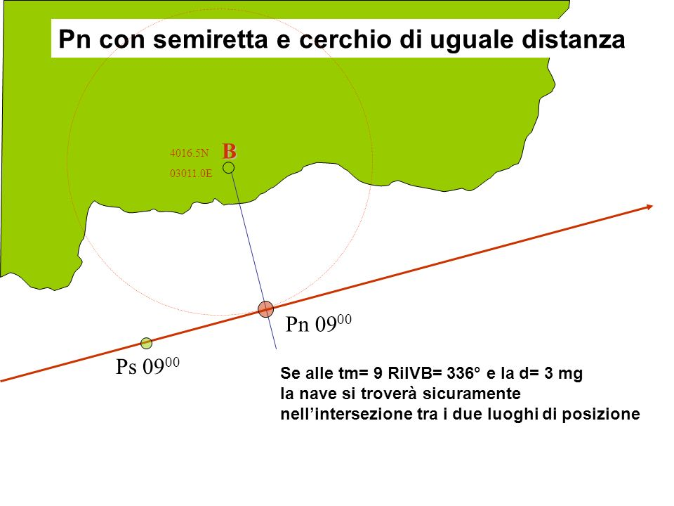 Pn con semiretta e cerchio di uguale distanza
