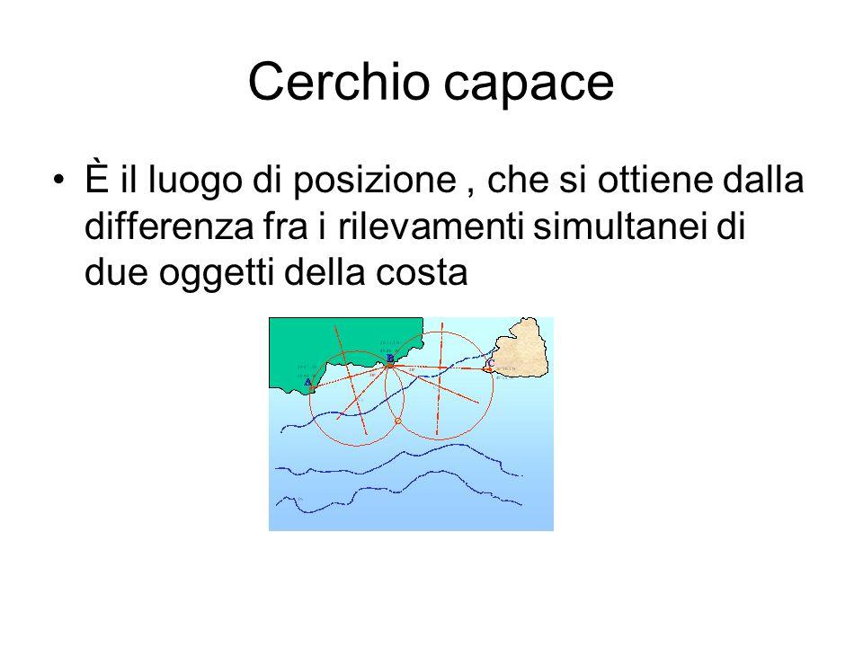 Cerchio capace È il luogo di posizione , che si ottiene dalla differenza fra i rilevamenti simultanei di due oggetti della costa.