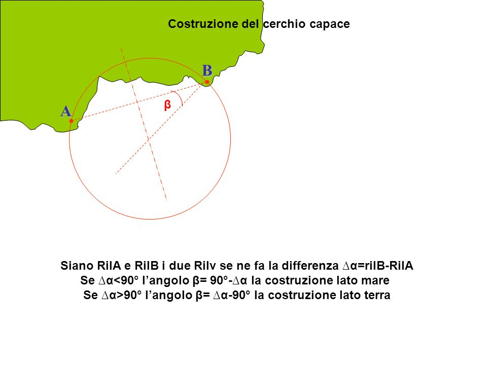 Se ∆α>90° l'angolo β= ∆α-90° la costruzione lato terra