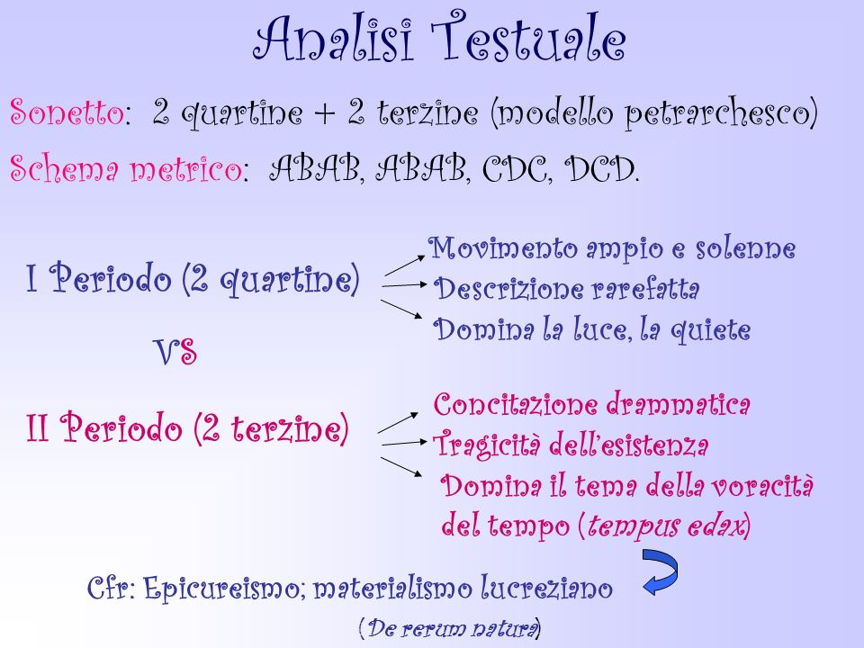 Analisi Testuale I Periodo (2 quartine) II Periodo (2 terzine)