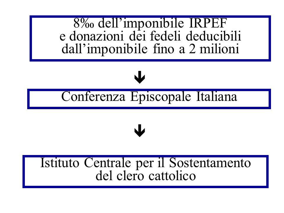 Istituto Centrale per il Sostentamento del clero cattolico