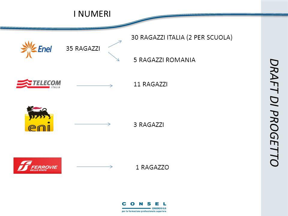 DRAFT DI PROGETTO I NUMERI 30 RAGAZZI ITALIA (2 PER SCUOLA) 35 RAGAZZI