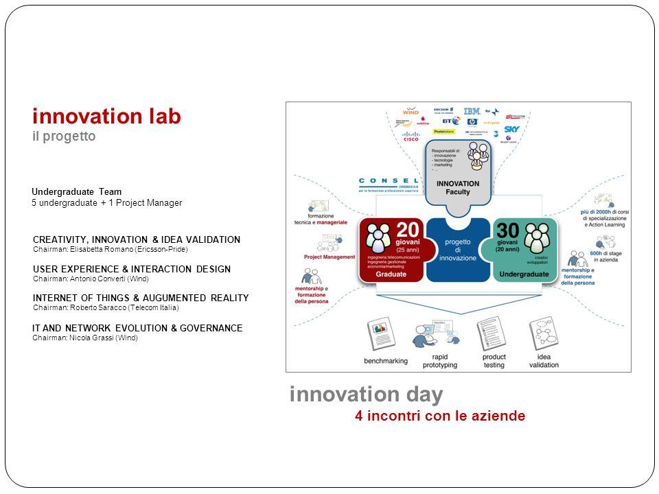 innovation lab innovation day 4 incontri con le aziende il progetto
