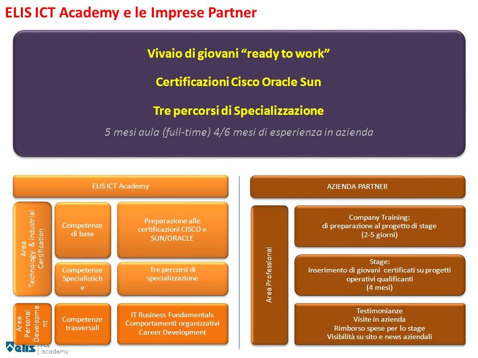 ELIS ICT Academy e le Imprese Partner