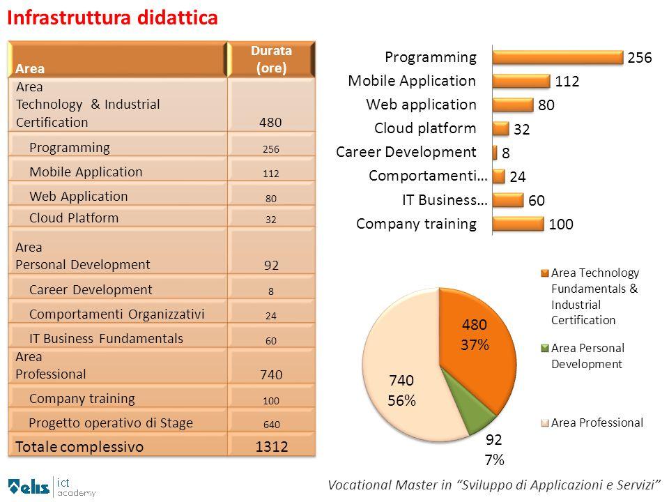 Infrastruttura didattica