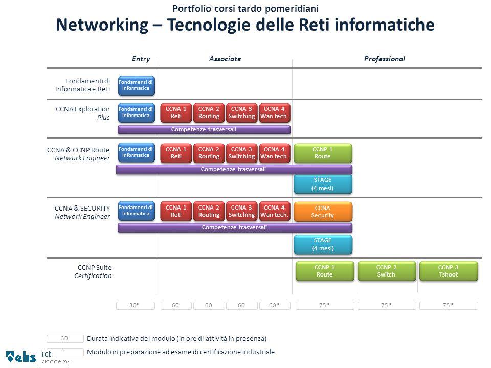 Networking – Tecnologie delle Reti informatiche