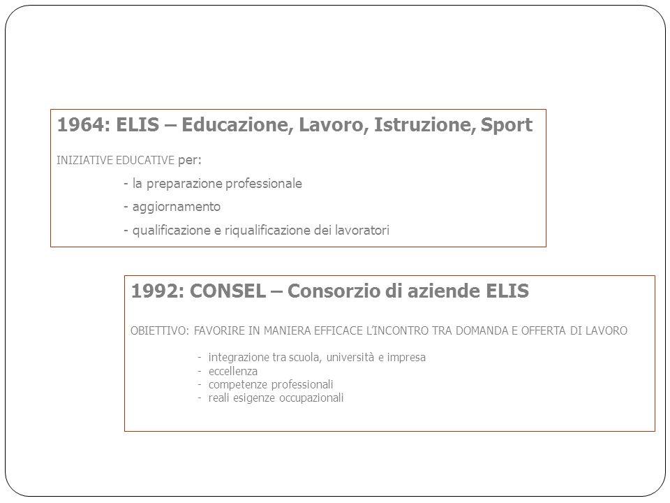 1964: ELIS – Educazione, Lavoro, Istruzione, Sport