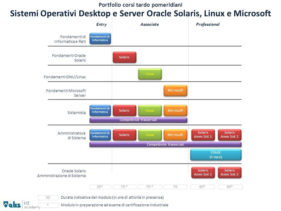 Sistemi Operativi Desktop e Server Oracle Solaris, Linux e Microsoft