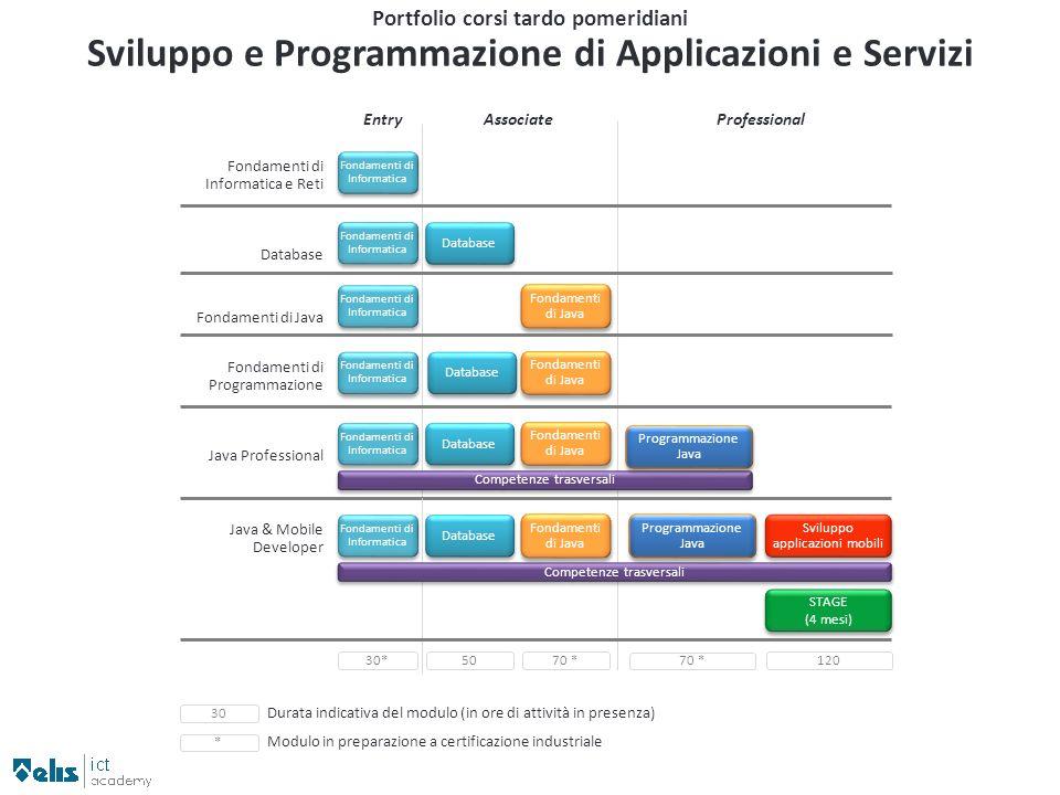 Sviluppo e Programmazione di Applicazioni e Servizi