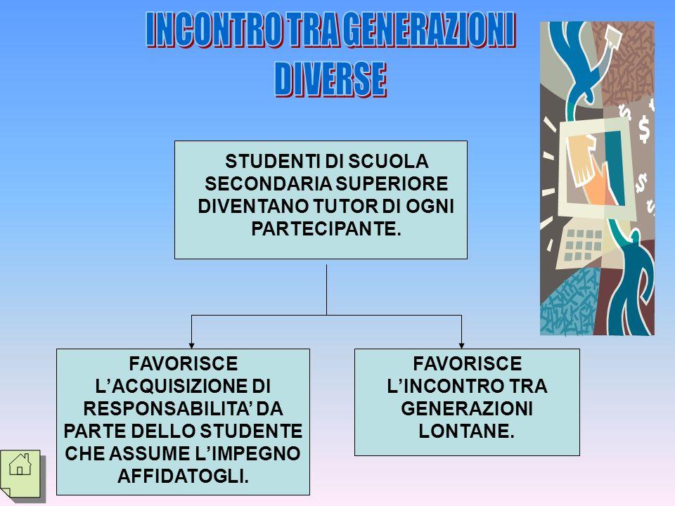 INCONTRO TRA GENERAZIONI FAVORISCE L'INCONTRO TRA GENERAZIONI LONTANE.