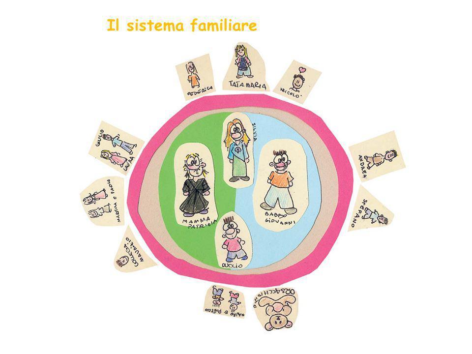 Il sistema familiare