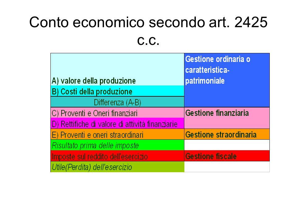 Conto economico secondo art. 2425 c.c.