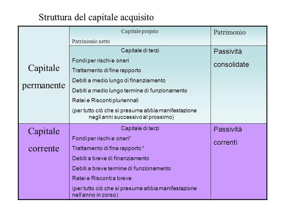 Struttura del capitale acquisito