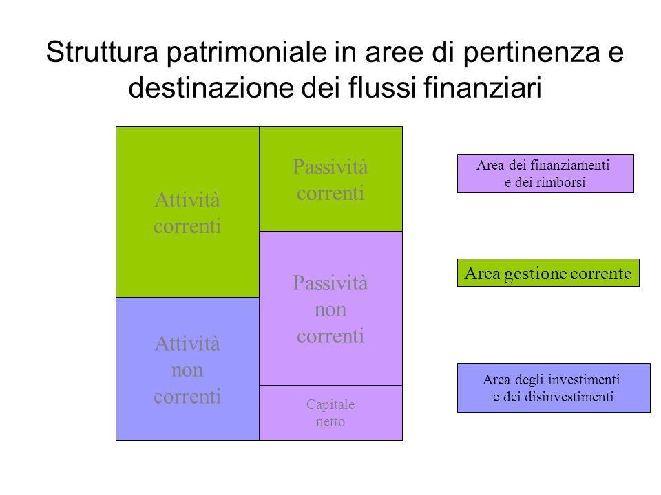 Struttura patrimoniale in aree di pertinenza e destinazione dei flussi finanziari
