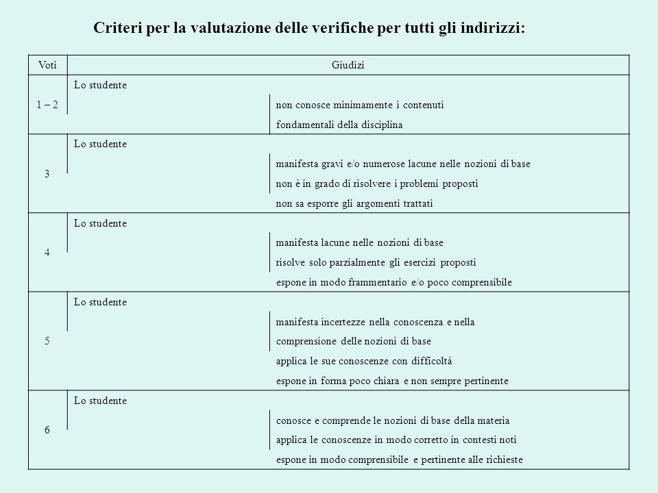 Criteri per la valutazione delle verifiche per tutti gli indirizzi: