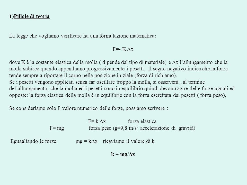 F= mg forza peso (g=9,8 m/s2 accelerazione di gravità)