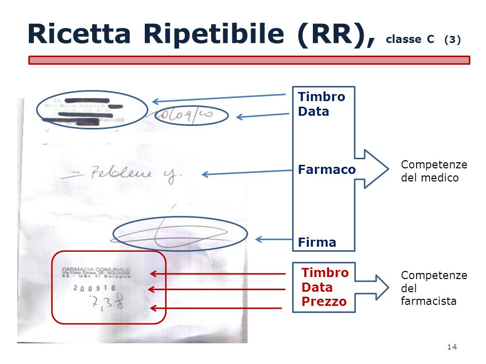 Ricetta Ripetibile (RR), classe C (3)