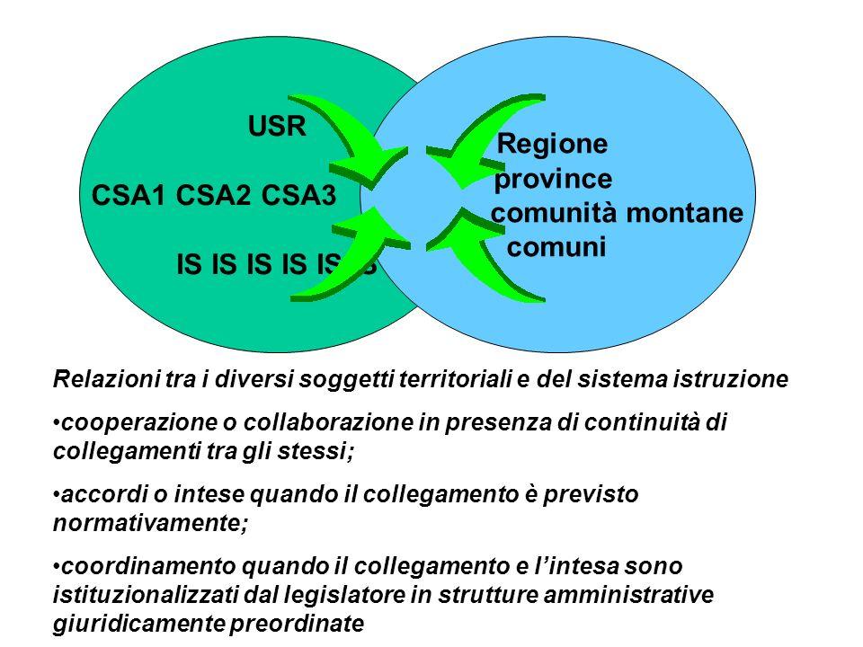 USR Regione province CSA1 CSA2 CSA3 comunità montane comuni