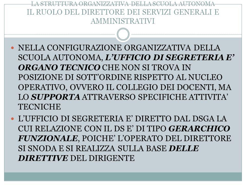 LA STRUTTURA ORGANIZZATIVA DELLA SCUOLA AUTONOMA IL RUOLO DEL DIRETTORE DEI SERVIZI GENERALI E AMMINISTRATIVI
