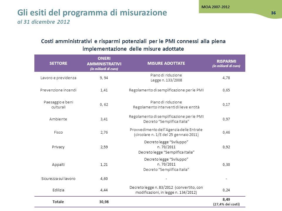 Gli esiti del programma di misurazione al 31 dicembre 2012
