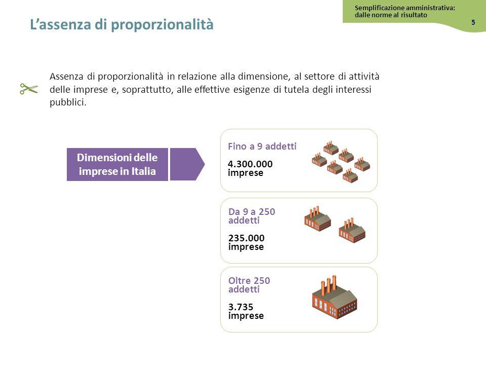Dimensioni delle imprese in Italia