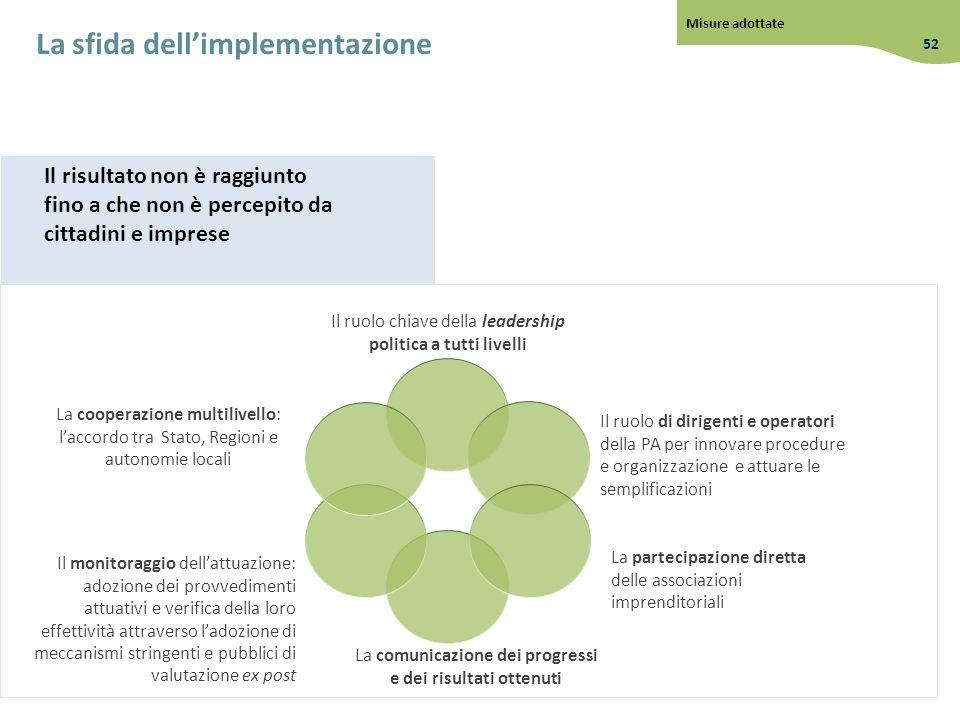 La sfida dell'implementazione
