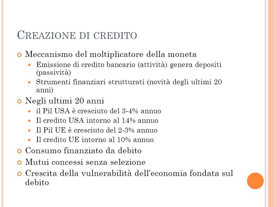 Creazione di credito Meccanismo del moltiplicatore della moneta