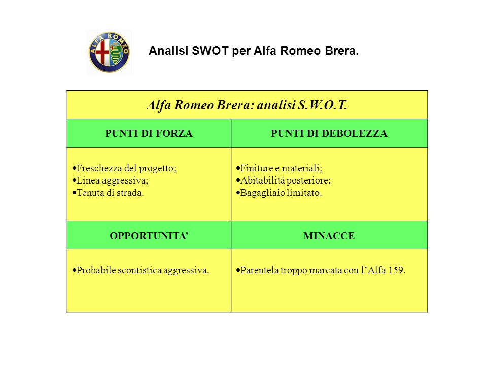 Alfa Romeo Brera: analisi S.W.O.T.