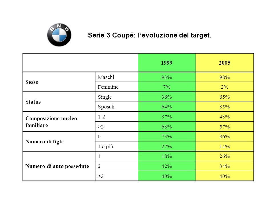 Serie 3 Coupé: l'evoluzione del target.