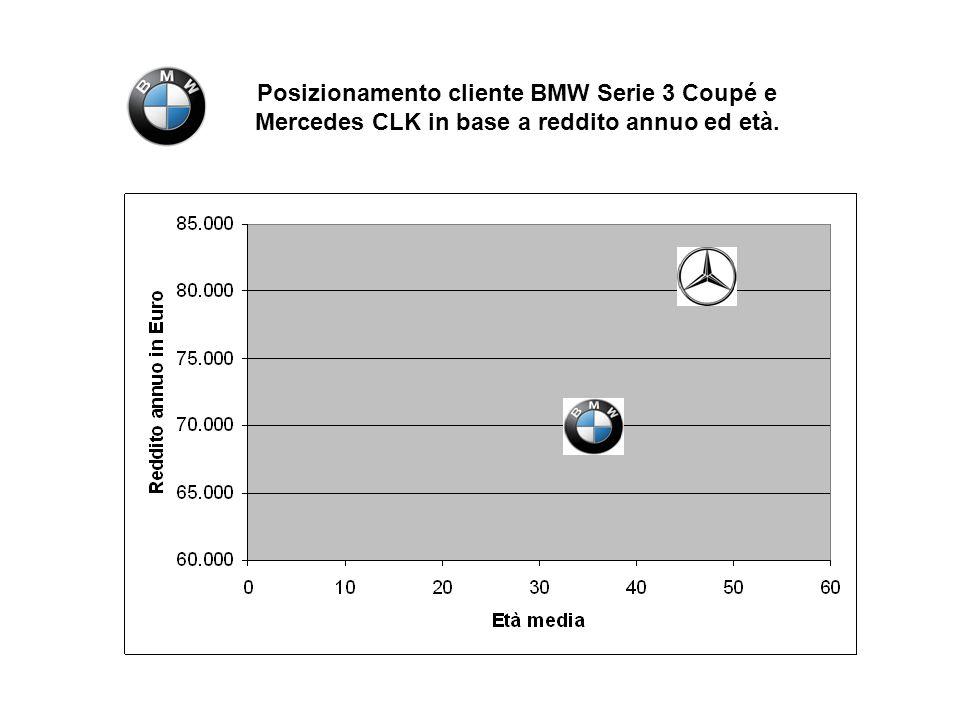 Posizionamento cliente BMW Serie 3 Coupé e