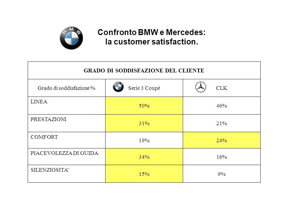 Confronto BMW e Mercedes: GRADO DI SODDISFAZIONE DEL CLIENTE
