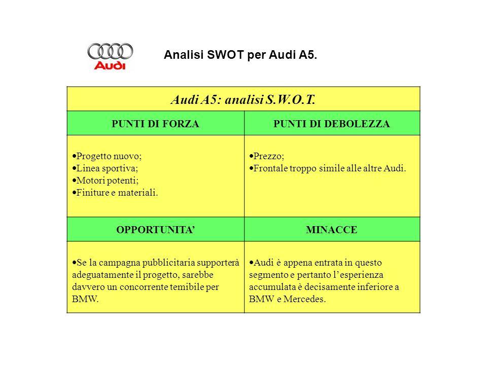 Audi A5: analisi S.W.O.T. Analisi SWOT per Audi A5. PUNTI DI FORZA