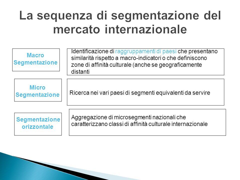 La sequenza di segmentazione del mercato internazionale