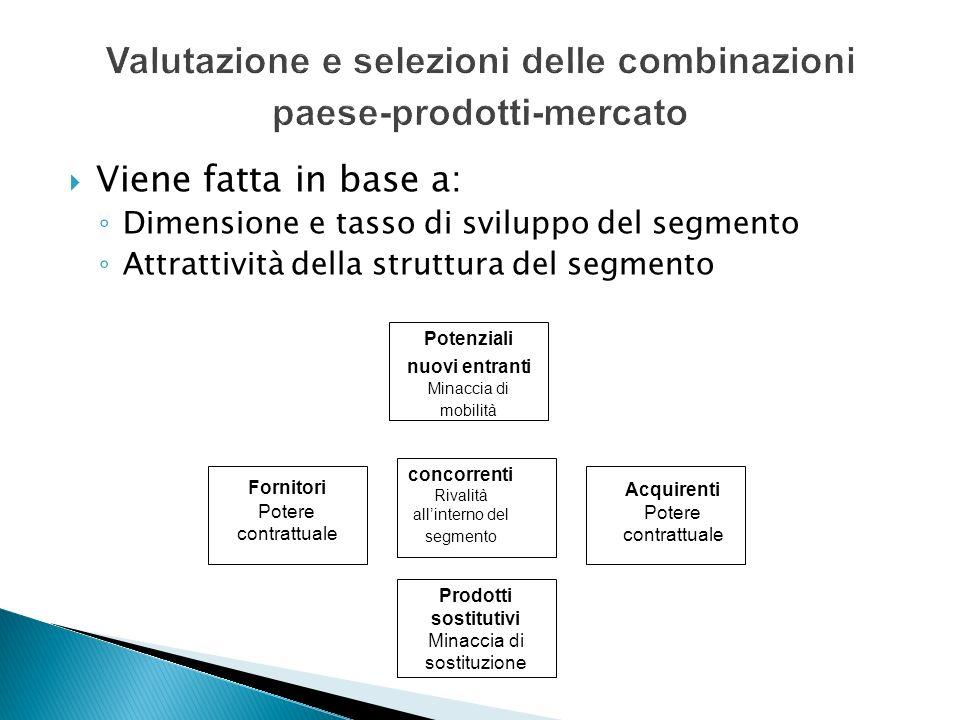 Valutazione e selezioni delle combinazioni paese-prodotti-mercato