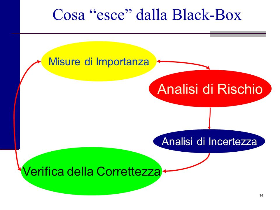 Cosa esce dalla Black-Box