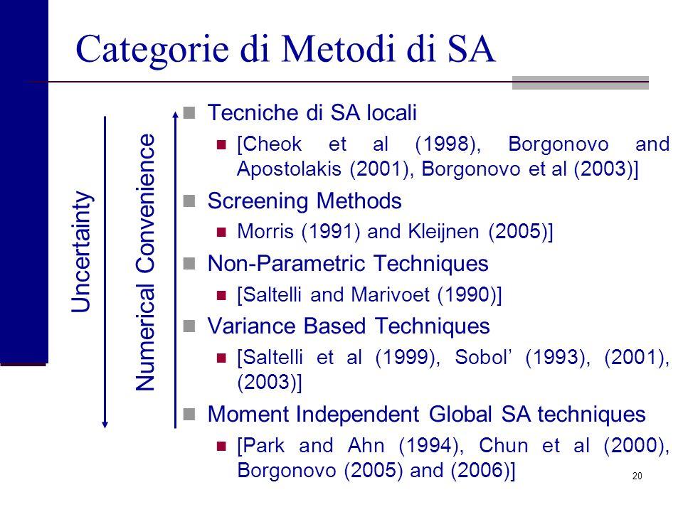 Categorie di Metodi di SA