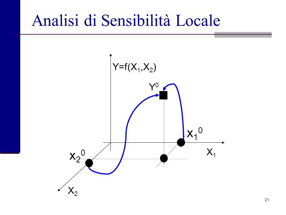 Analisi di Sensibilità Locale