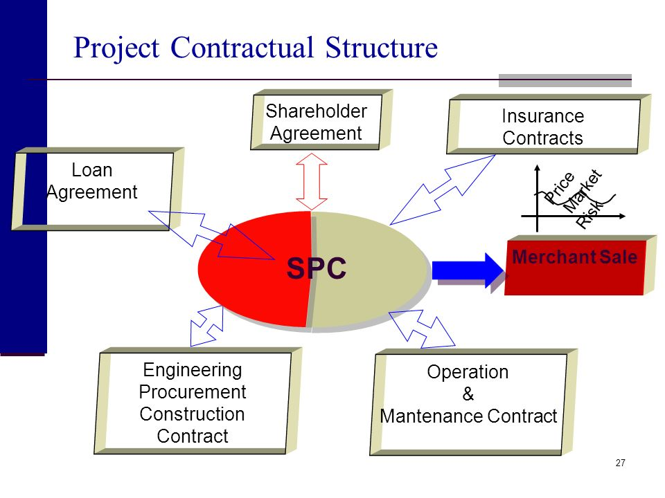 Project Contractual Structure