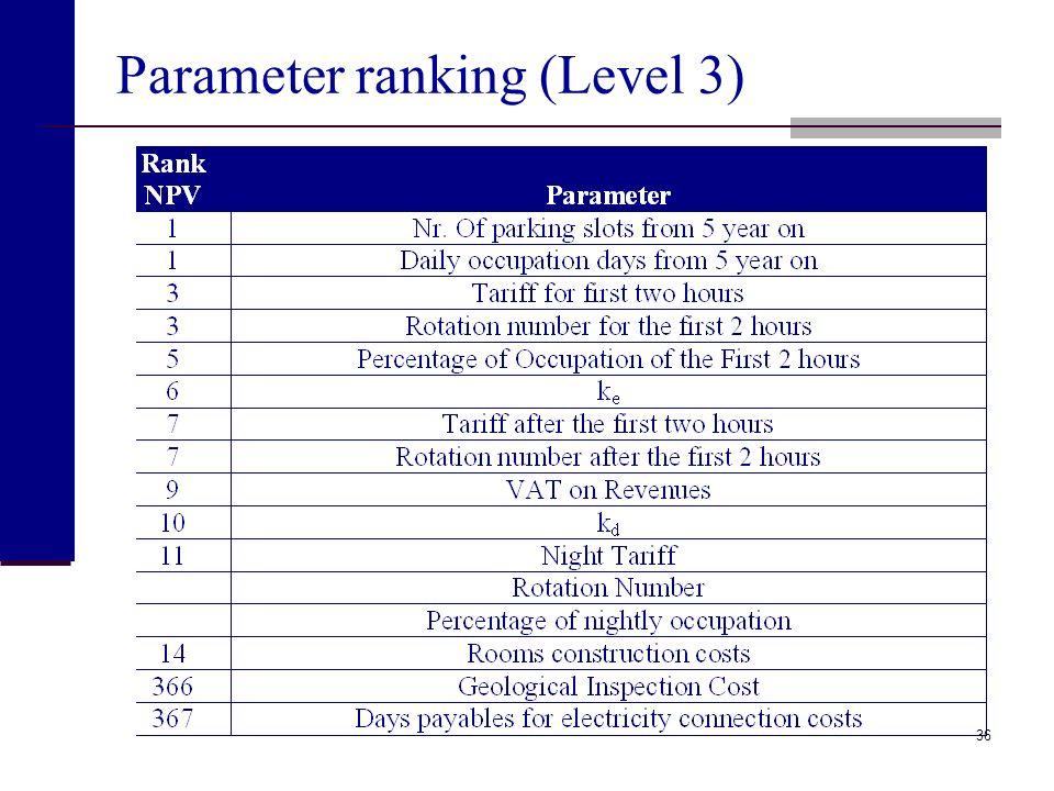 Parameter ranking (Level 3)