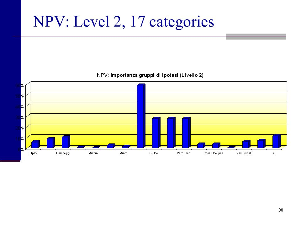 NPV: Level 2, 17 categories