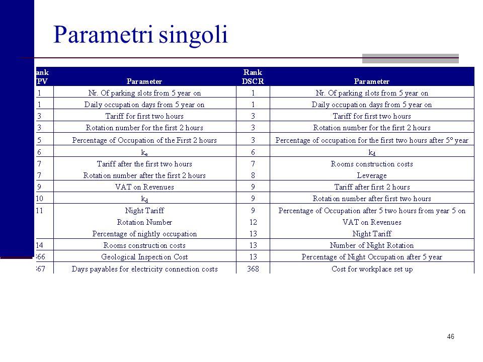 Parametri singoli