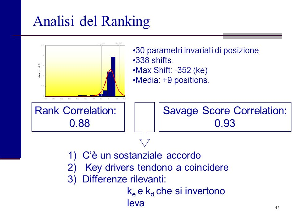 Savage Score Correlation: