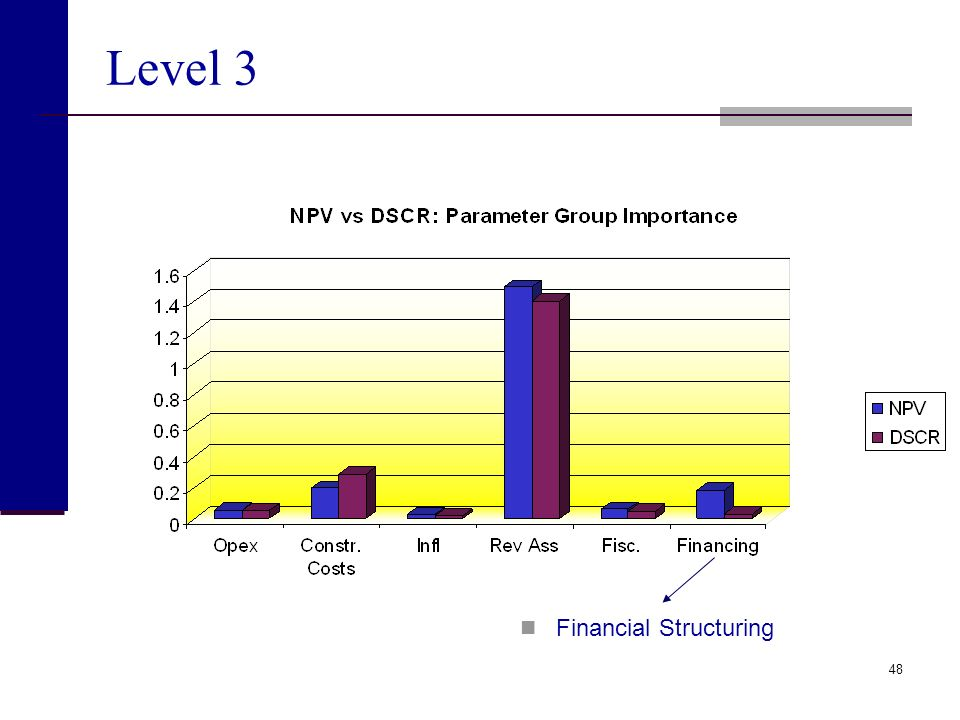 Level 3 Financial Structuring