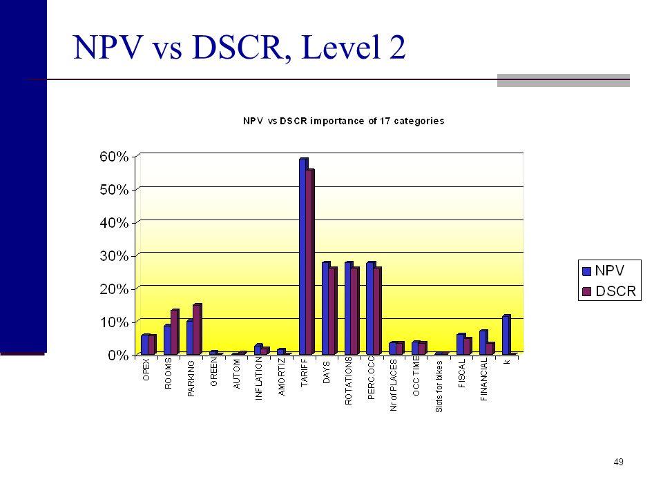 NPV vs DSCR, Level 2
